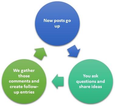new blog process