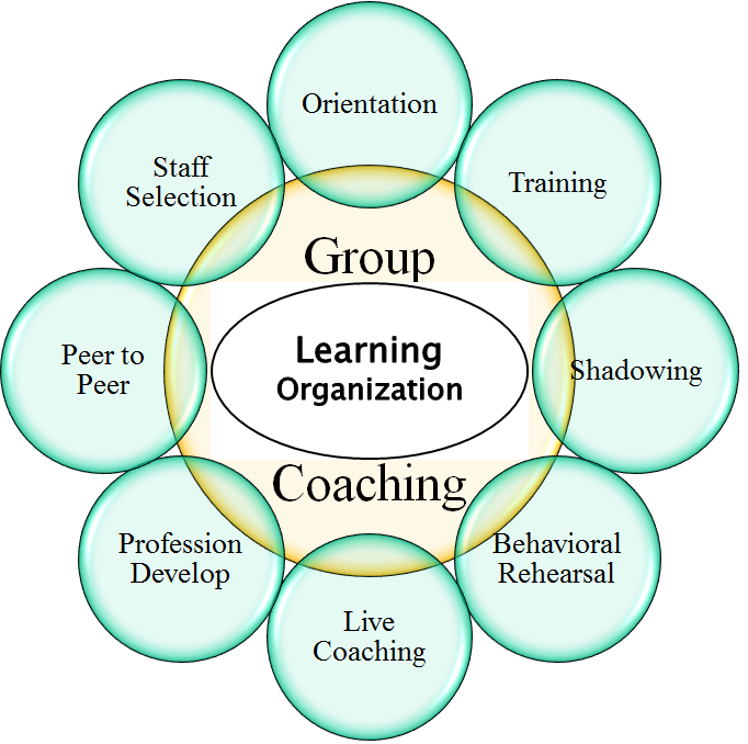 Group Coaching
